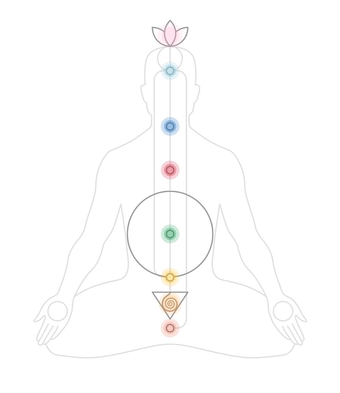 Schema dei centri energetici sul sistema nervoso centrale